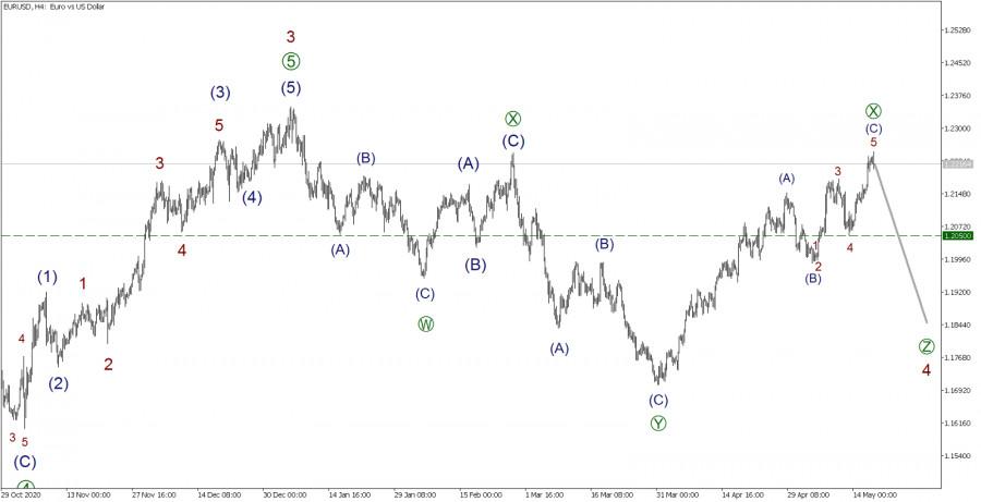 EUR/USD 19 мая