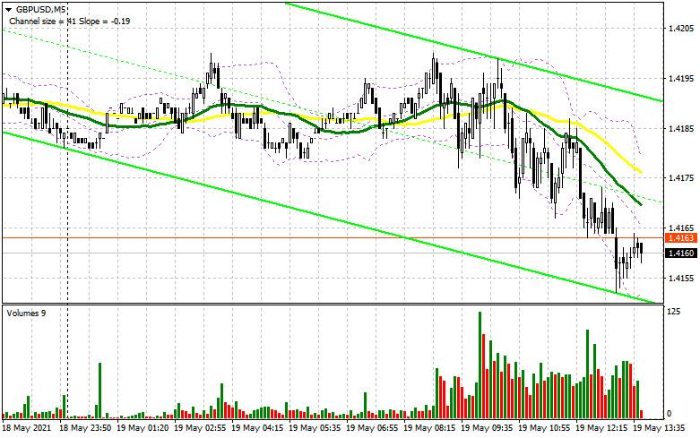 GBP/USD: план на американскую сессию 19 мая (разбор утренних сделок)
