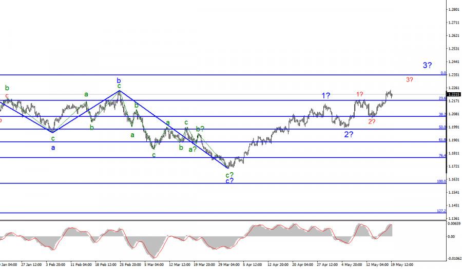 Анализ EUR/USD. 19 мая