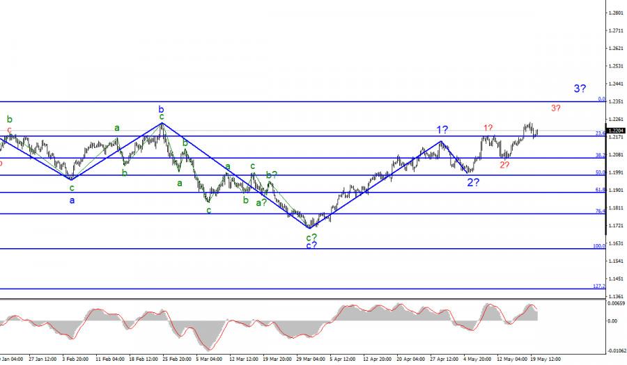 Анализ EUR/USD. 20 мая