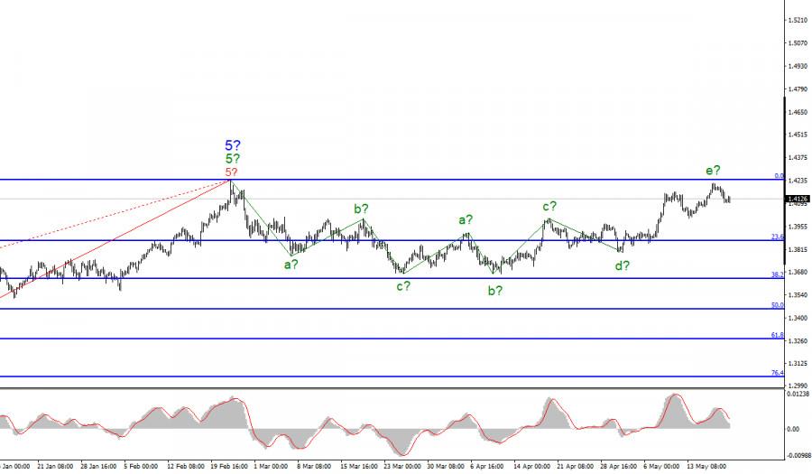 Анализ GBP/USD. 20 мая
