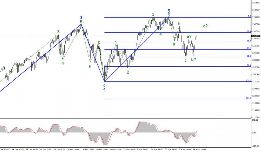 Анализ фондового рынка США 21 мая
