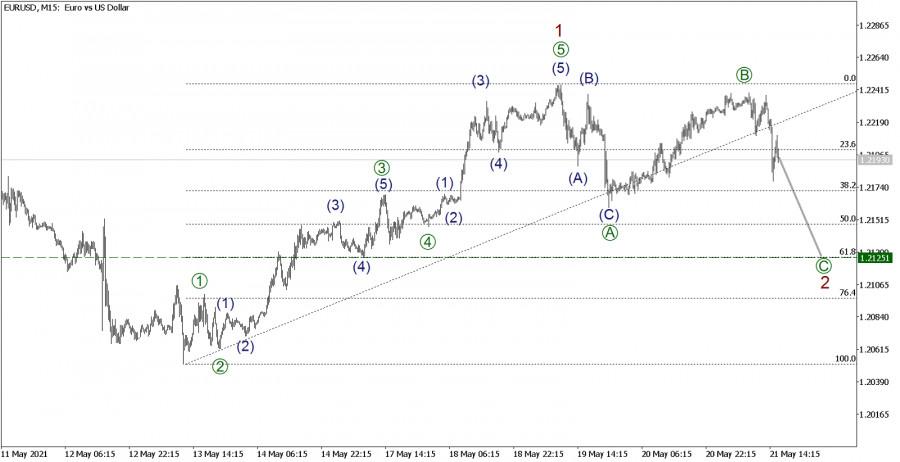EUR/USD 21 мая