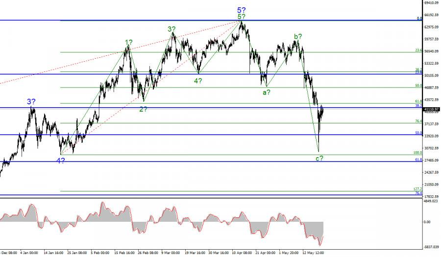 Анализ криптовалютного рынка. 21 мая