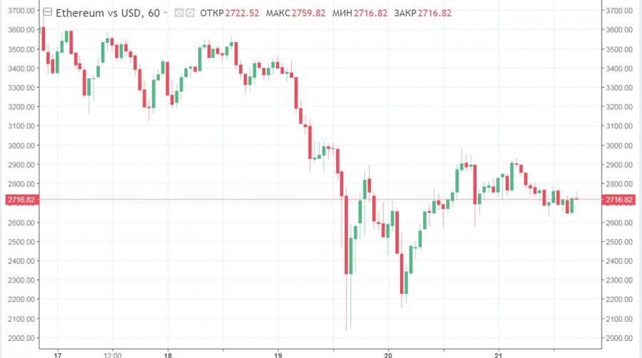 ETH и XRP продолжают падать, а LTC вылетает из десятки: анализ рынка альткоинов