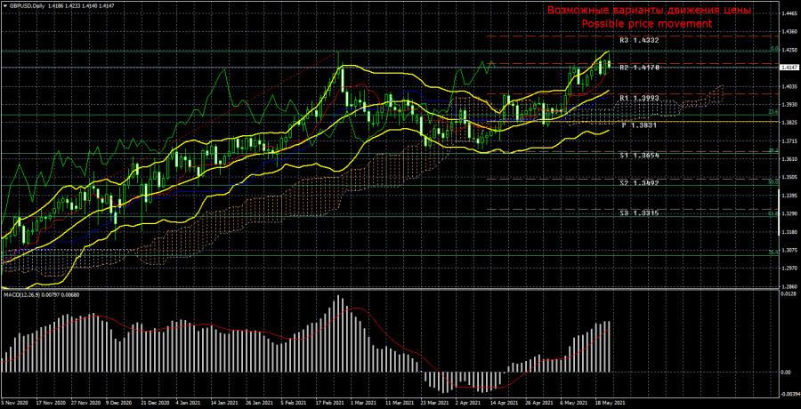 Торговый план по паре GBP/USD на неделю 24 – 28 мая. Новый отчет COT (Commitments of Traders).