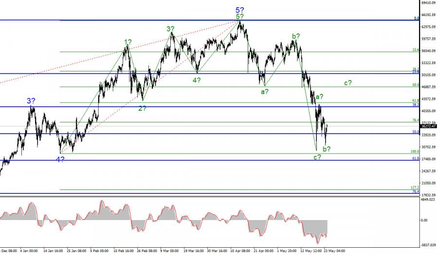 Анализ криптовалютного рынка. 24 мая