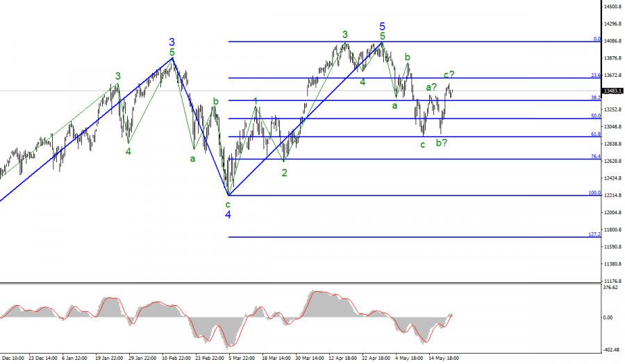 Анализ фондового рынка США. 24 мая