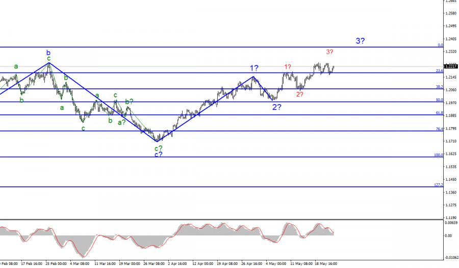 Анализ EUR/USD. 24 мая