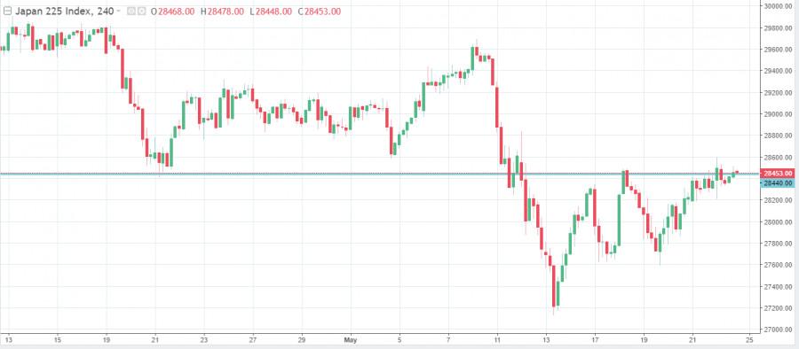 Коронавирус и положительные новости из США дали Nikkei 225 передохнуть