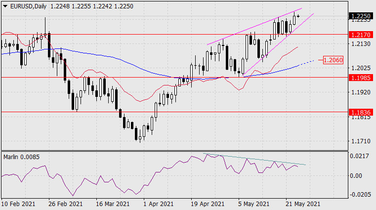 Прогноз по EUR/USD на 26 мая 2021 года