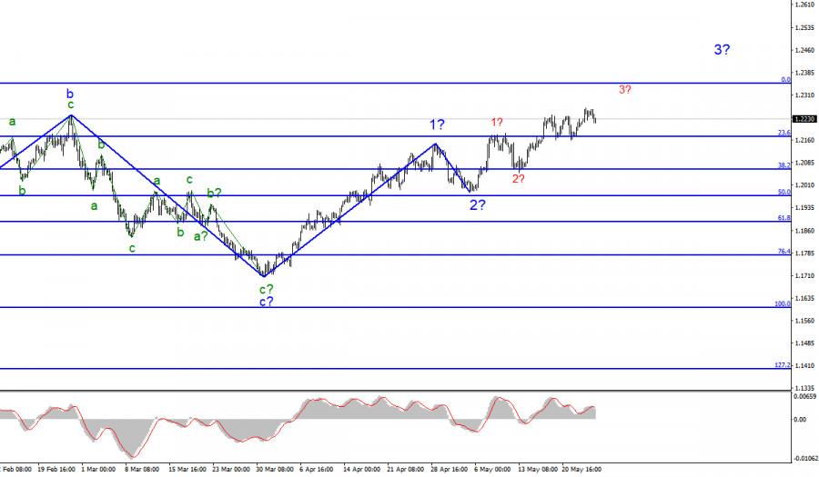 Анализ EUR/USD. 26 мая
