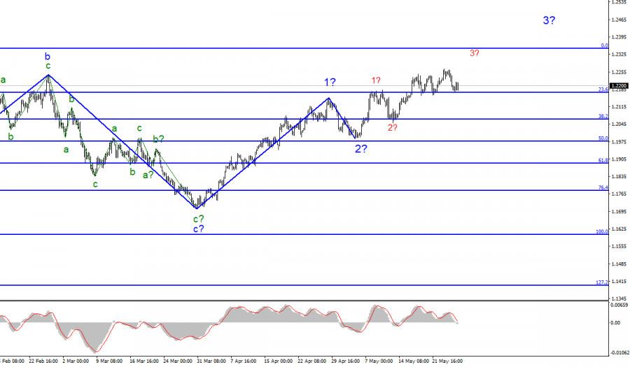 Анализ EUR/USD. 27 мая