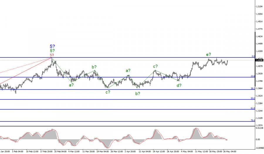 Анализ GBP/USD. 27 мая