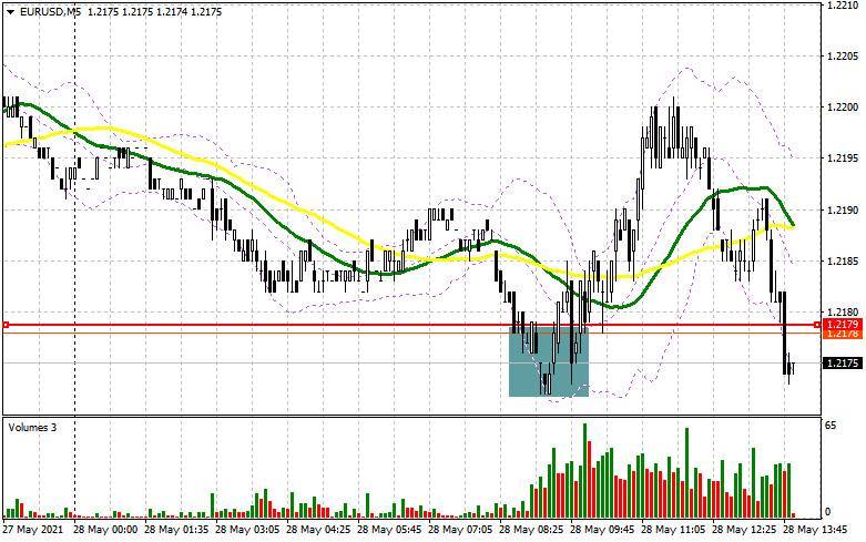 EUR/USD: план на американскую сессию 27 мая (разбор утренних сделок). Медведи продолжают оказывать давление на уровень 1