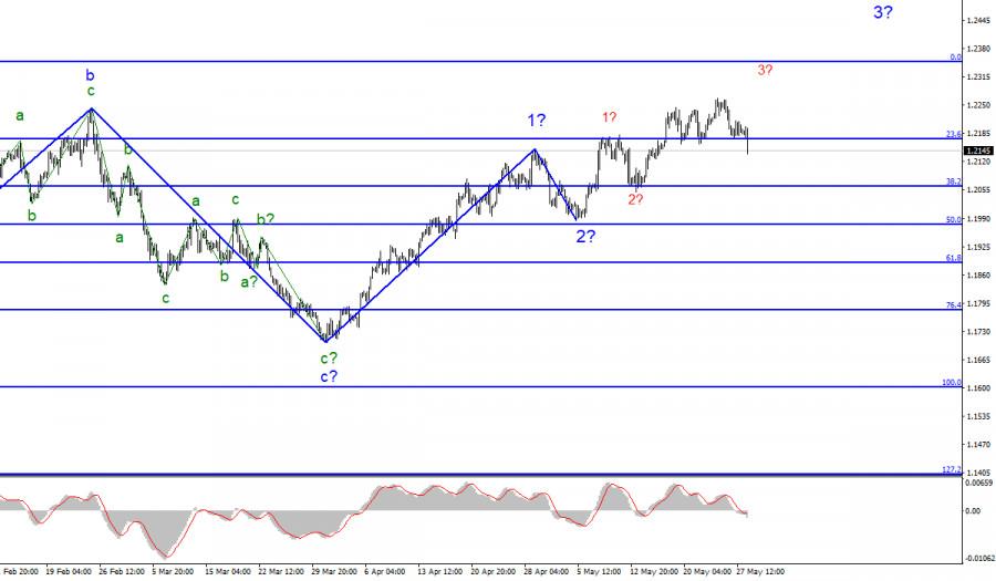 Анализ EUR/USD. 28 мая