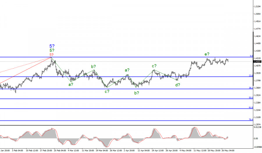 Анализ GBP/USD. 28 мая