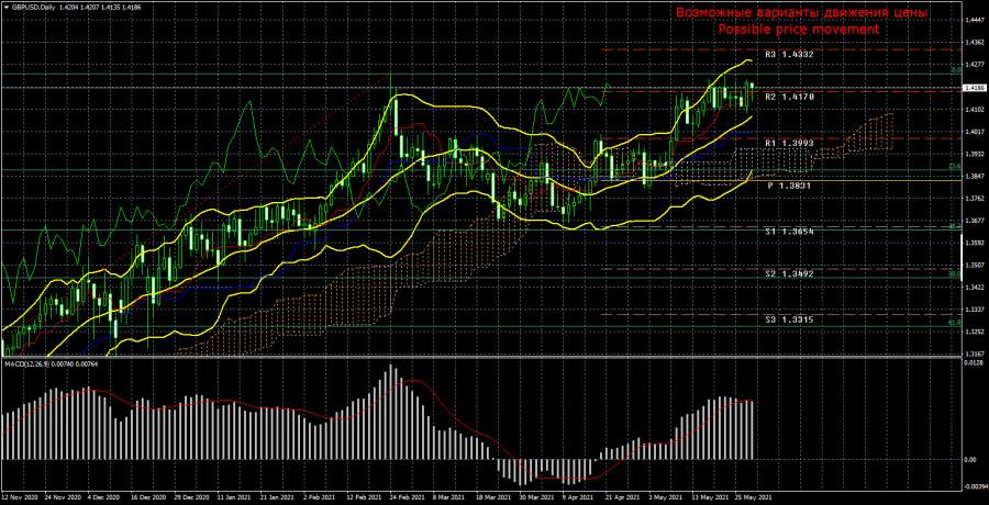 Торговый план по паре GBP/USD на неделю 31 мая – 4 июня. Новый отчет COT (Commitments of Traders).
