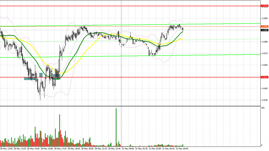 GBP/USD: план на европейскую сессию 31 мая. Commitment of Traders COT отчеты (разбор вчерашних сделок)