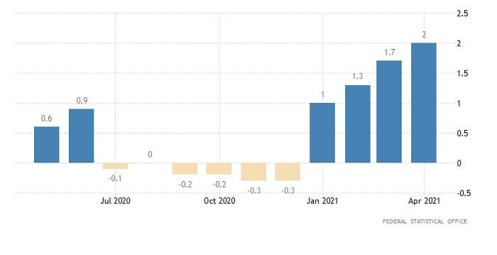 Горящий прогноз по EUR/USD от 31.05