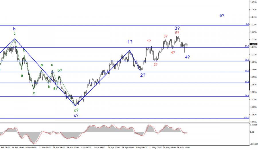 Анализ EUR/USD. 31 мая