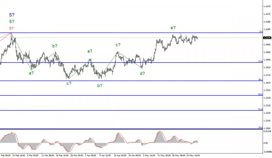 Анализ GBP/USD. 31 мая