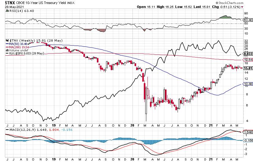 Доходность облигаций и рынок акций, стоит ли вкладывать деньги в компании роста?