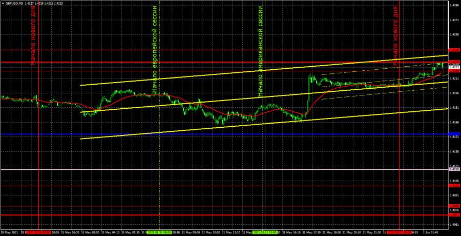 Прогноз и торговые сигналы по GBP/USD на 1 июня. Детальный разбор вчерашних рекомендаций и движения пары в течение дня.