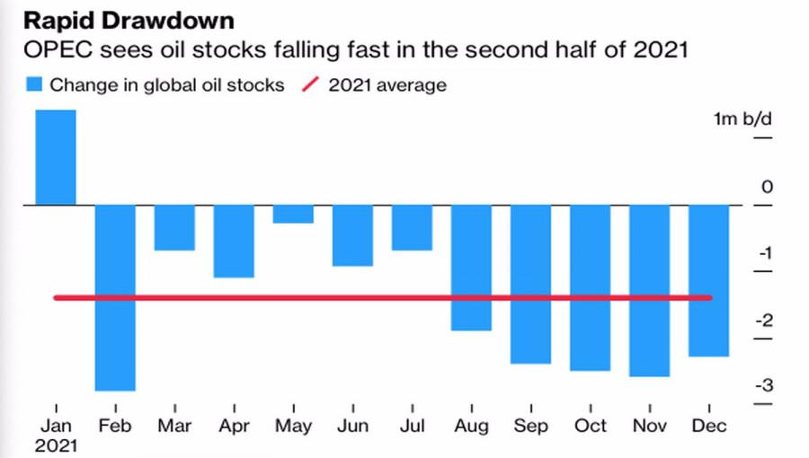 Нефти нечего бояться
