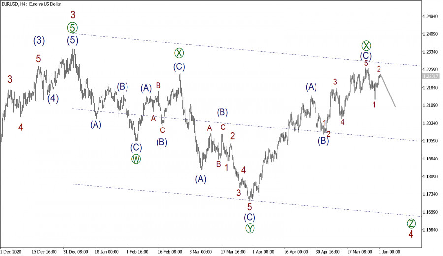 EUR/USD 1 июня. Возможно, волна 2 почти завершилась