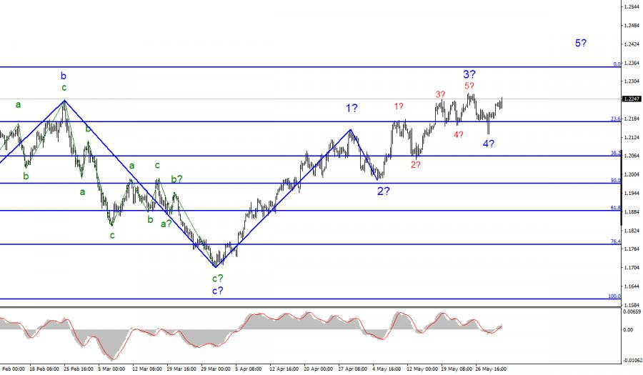 Анализ EUR/USD. 1 июня