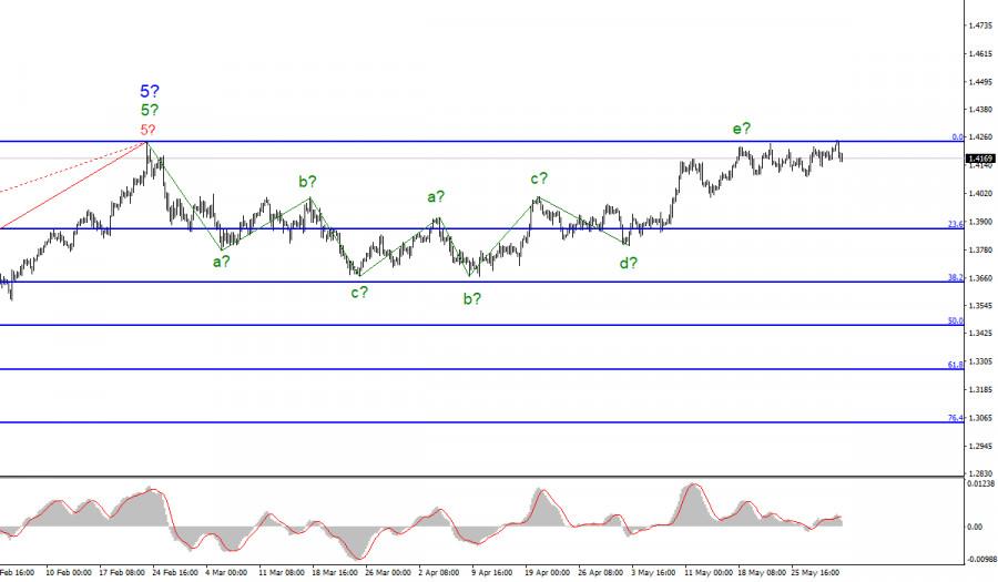 Анализ GBP/USD. 1 июня