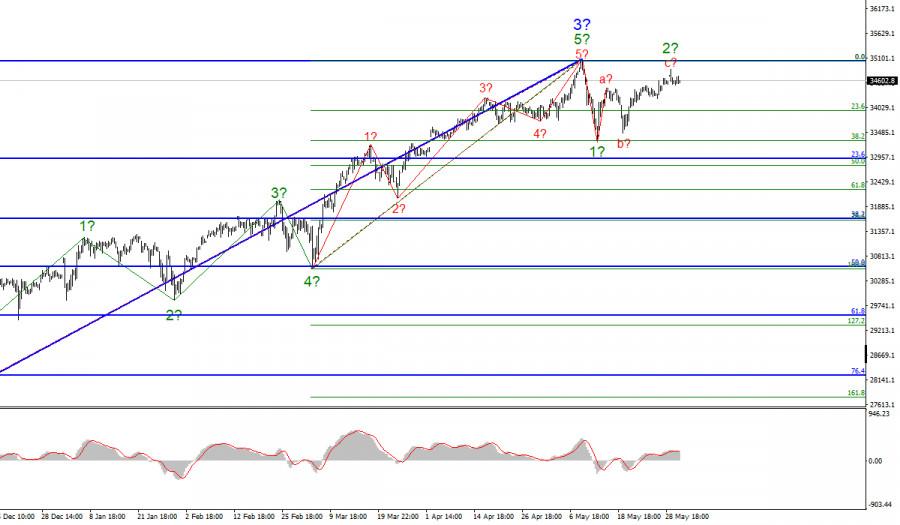 Анализ фондового рынка США. 3 июня