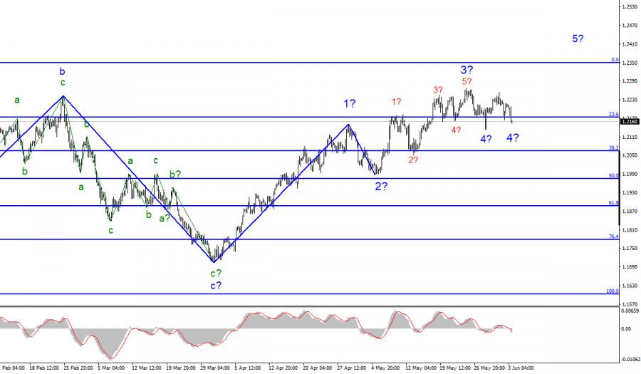 Анализ EUR/USD. 3 июня