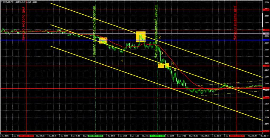 Прогноз и торговые сигналы по EUR/USD на 4 июня. Детальный разбор вчерашних рекомендаций и движения пары в течение дня.