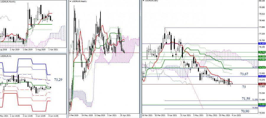 USD/RUR и EUR/RUR – итоги и перспективы