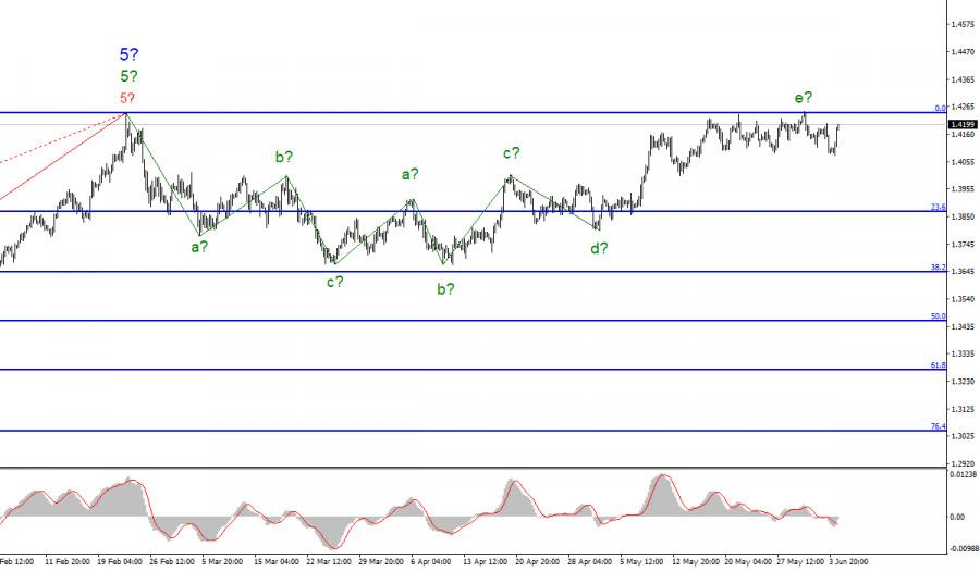 Анализ GBP/USD. 4 июня