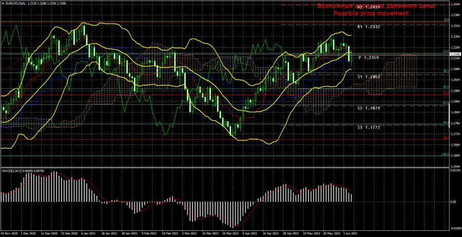 EUR/USD. Превью новой недели. Рынки проснулись и начали обращать внимание на статистику