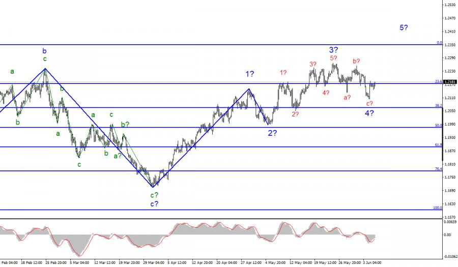 Анализ EUR/USD. 7 июня