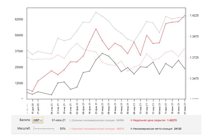 GBP/USD: план на европейскую сессию 8 июня. Commitment of Traders COT отчеты (разбор вчерашних сделок)