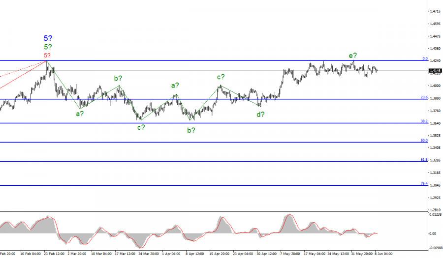 Анализ GBP/USD. 8 июня