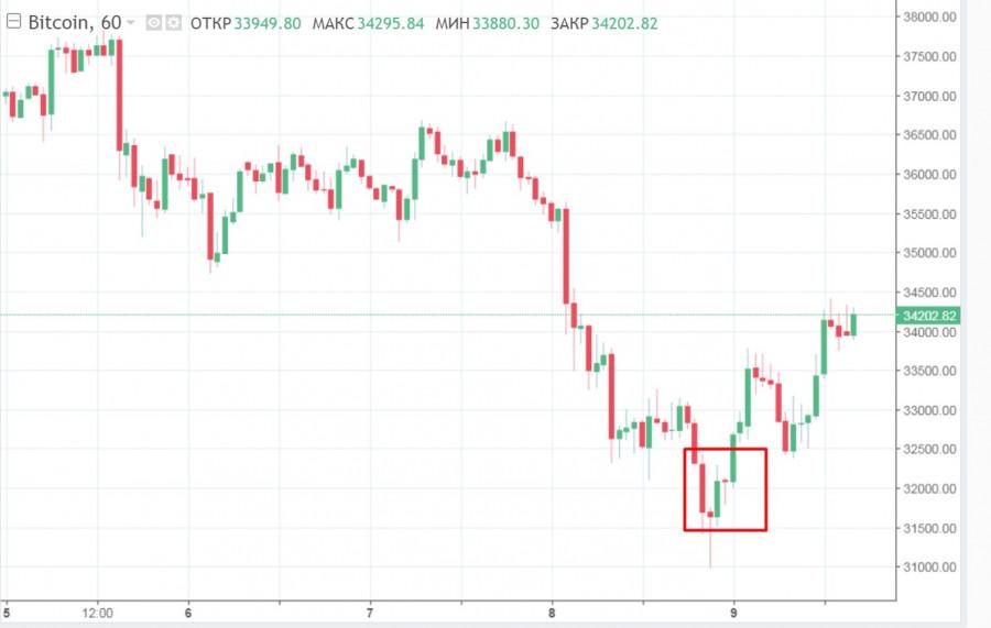 BTC продолжает колебаться, но рынок настроен на позитив: чего ждать от криптовалюты в ближайшие дни