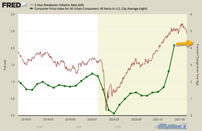 Глобальная доходность резко снизилась. Возможно, отчет по инфляции в США разочарует инвесторов