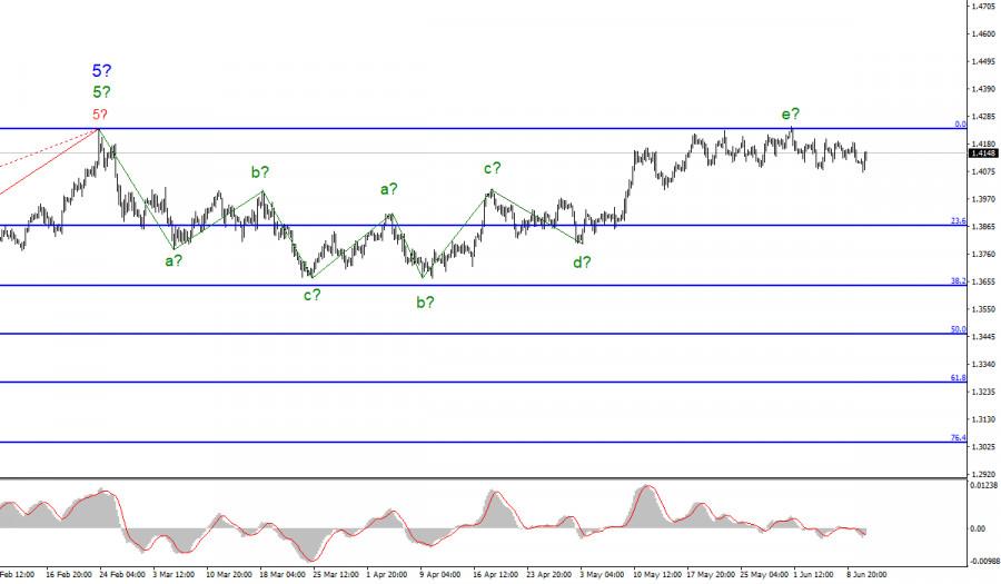 Анализ GBP/USD. 10 июня