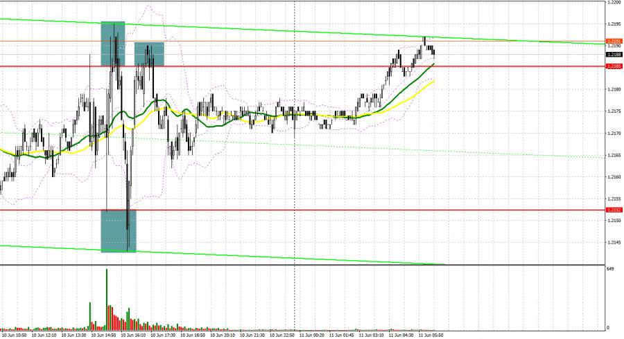 EUR/USD: план на европейскую сессию 11 июня. Commitment of Traders COT отчеты (разбор вчерашних сделок)