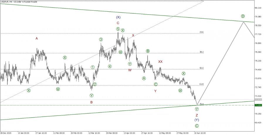 USD/RUR 11 июня