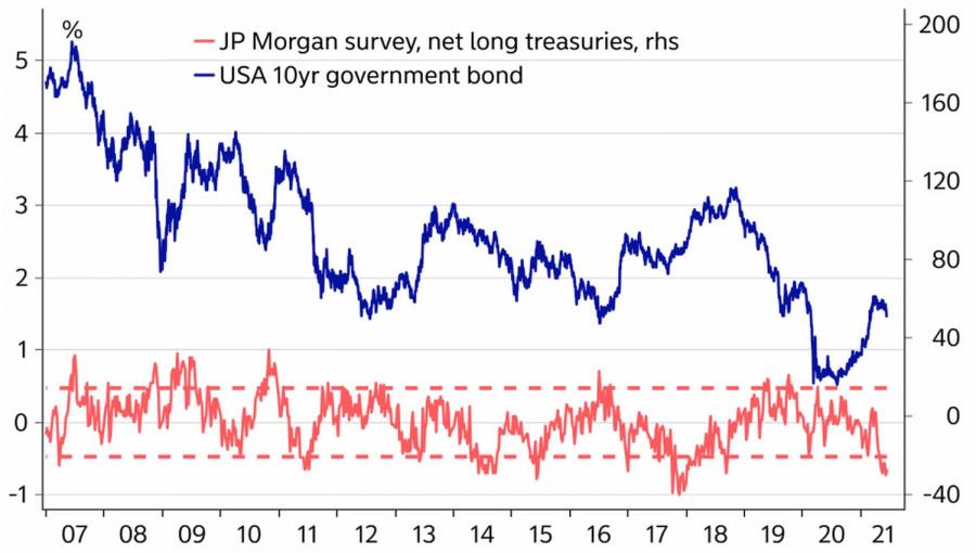 Доллар и черепашья скорость ФРС