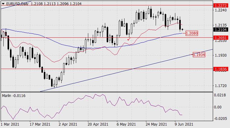 Прогноз по EUR/USD на 14 июня 2021 года