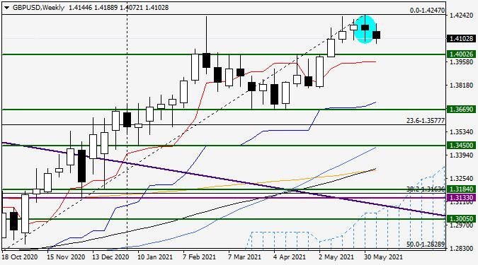 Анализ и прогноз по GBP/USD на 14 июня 2021 года