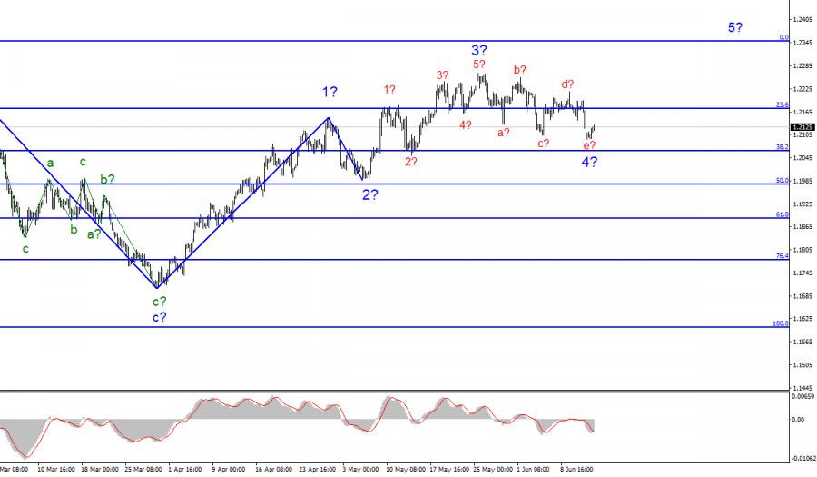 Анализ EUR/USD. 14 июня